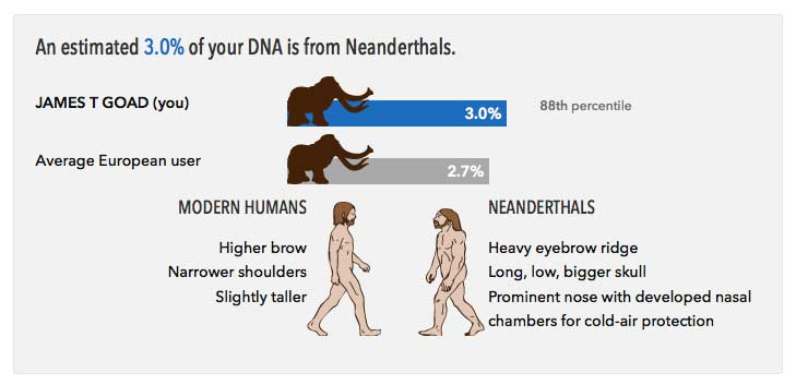 Neanderthal Dna Test more Neanderthal than the